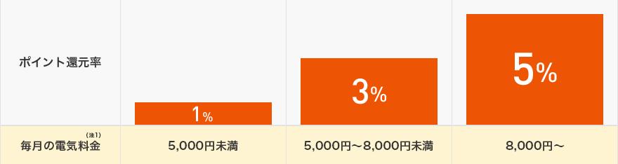 毎月の電気料金(注1)が5,000円未満の場合は1%、5,000〜8,000円未満の場合は3%、8,000円以上の場合は5%のポイント還元率