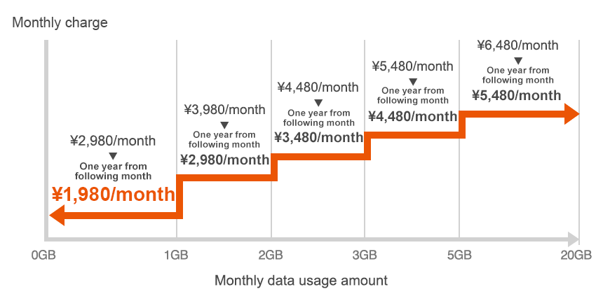 Monthly charge image