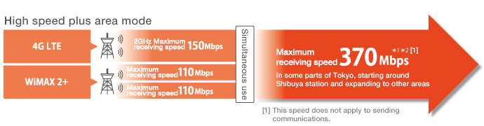 high speed plus area mode 370 Mbps image