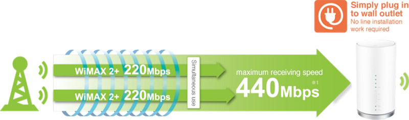 maximum receiving speed 440Mbps