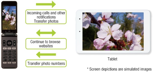 image:au Share Link, the linkage with a tablet