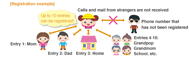 Control of incoming and outgoing calls and mails so that your children connect to registered destinations only