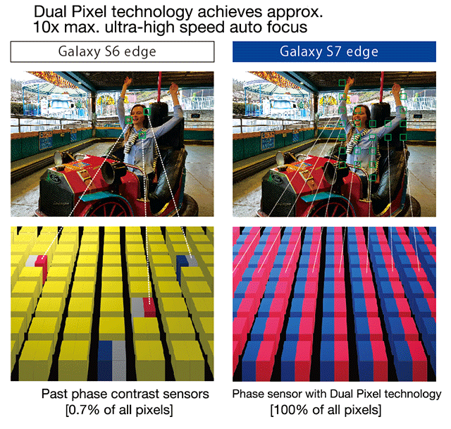 Dual Pixel technology achieves approx. 10x max. ultra-high speed auto focus