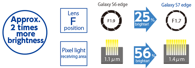 Approx. 2 times more brightness of the Galaxy S6 edge