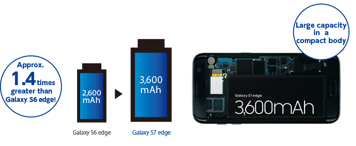 Approx. 1.4 times greater than Galaxy S6 edge! Large capacity in a compact body