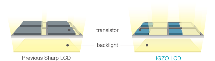 Higher LCD transmittance reduces backlight power consumption