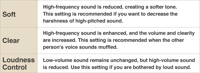 【Soft】High-frequency sound is reduced, creating a softer tone. This setting is recommended if you want to decrease the harshness of high-pitched sound./【Clear】High-frequency sound is enhanced, and the volume and clarity are increased. This setting is recommended when the other person's voice sounds muffled./【Loudness Control】Low-volume sound remains unchanged, but high-volume sound is reduced. Use this setting if you are bothered by loud sound.