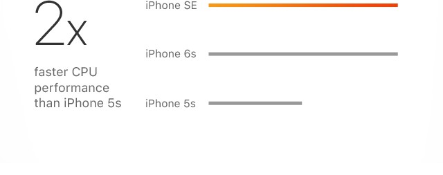 2x faster CPU performance than iPhone 5s