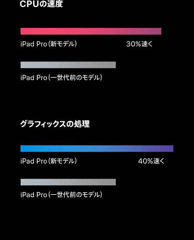CPUの速度/iPad Pro(新モデル)30%速くとiPad Pro(一世代前のモデル)の比較、グラフィックスの処理速度/iPad Pro(新モデル)40%速くとiPad Pro(一世代前のモデル)の比較