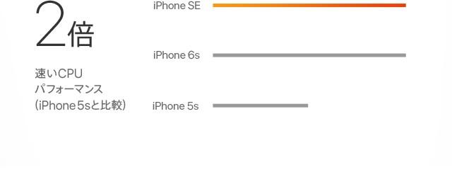 2倍速いCPUパフォーマンス(iPhone 5sと比較)