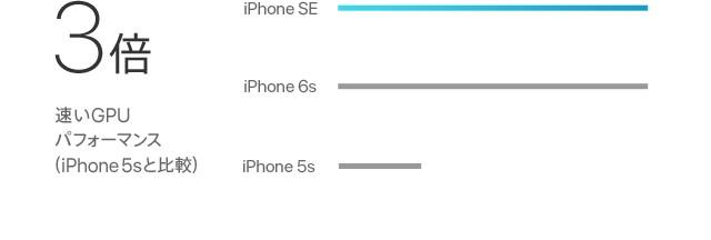 3倍速いCPUパフォーマンス(iPhone 5sと比較)