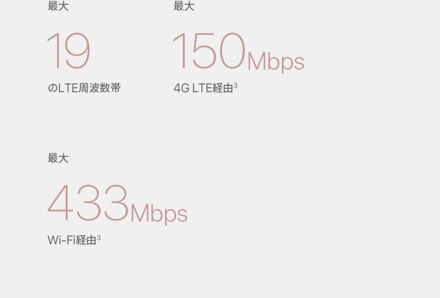 最大19のLTE周波数帯/最大150Mbps 4G LTE経由(3)/最大433Mbps Wi-Fi経由(3)