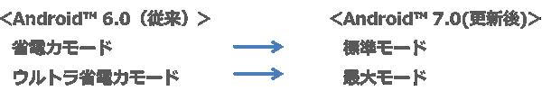 アップデート前後で「省電力モード」のモード名称が変更の画像