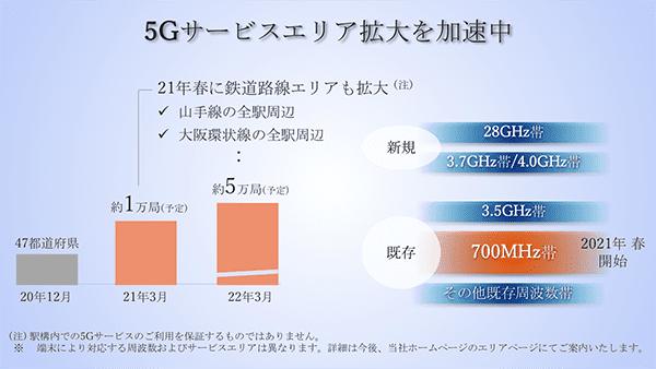5Gサービスエリアを拡大を加速中 イメージ画像