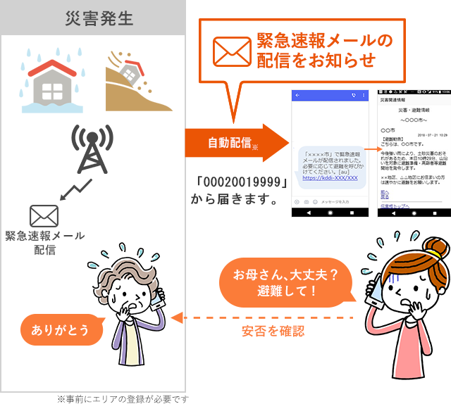 登録エリア災害・避難情報メール | 災害時・緊急時対策 | au