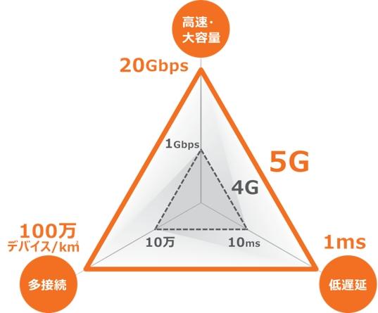 5Gは4Gに比べて、通信速度で20倍、通信の遅延が10分の1、接続するデバイス数が1平方キロメートルあたり10倍に進化