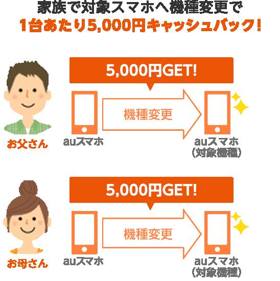 家族で対象スマホへ機種変更で1台あたり5,000円キャッシュバック!