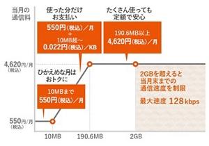 LTEダブル定額