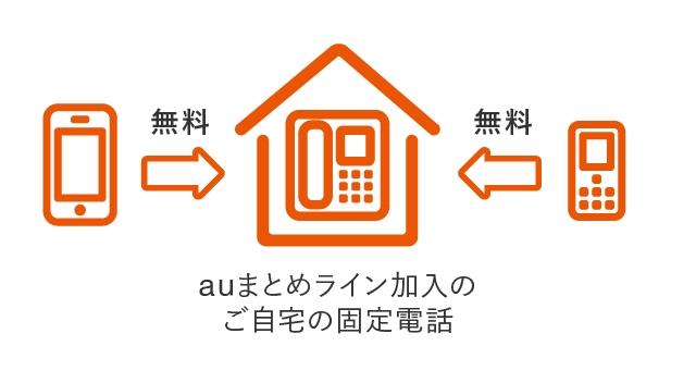 auまとめてライン加入のご自宅の固定電話