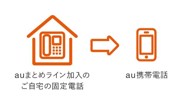 auまとめライン加入のご自宅の固定電話→auケータイ他社ケータイ