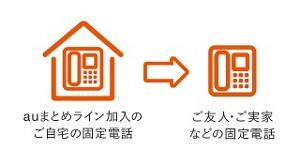 auまとめライン加入のご自宅の固定電話→ご友人・ご実家などの固定電話