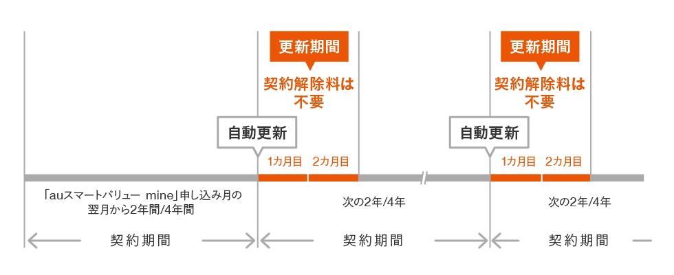 auスマートバリューmineのお申し込み翌月から割引適用となります。