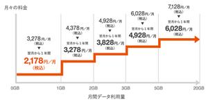 月間データ利用量イメージ