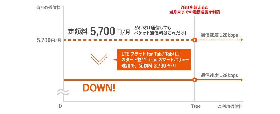 LTEフラット for Tab/Tab(L)スタート割+auスマートバリュー適用の場合