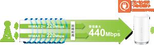 高速インターネット接続イメージ画像