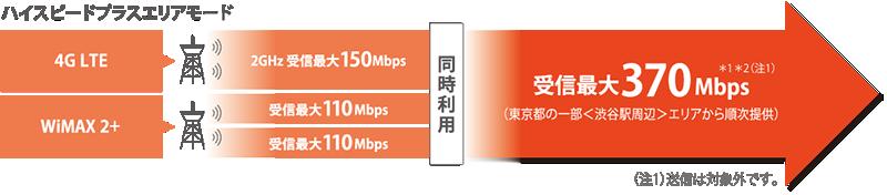 ハイスピードプラスエリアモード、受信最大370Mbpsのイメージ図