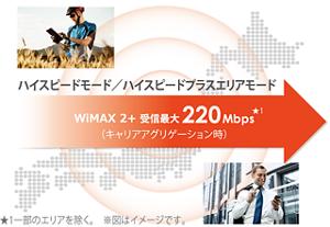 ハイスピード/ハイスピードプラスエリアモード、受信最大220Mbpsのイメージ図