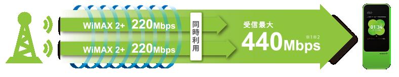 受信最大440Mbpの高速通信対応