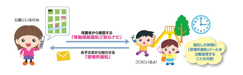 図: お子さまの足どりがわかる「移動経路通知」、簡単に位置確認できる「安心ナビ」
