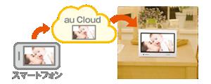 イメージ:au Cloudによる写真の表示