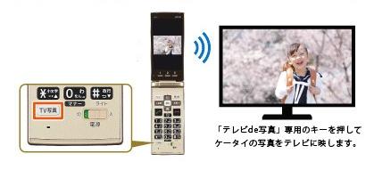 テレビde写真のイメージ画像