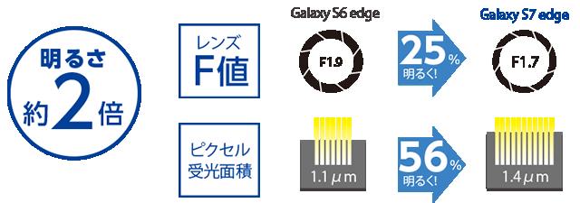 Galaxy S7 edgeでは明るさがGalaxy S6 edgeの約2倍
