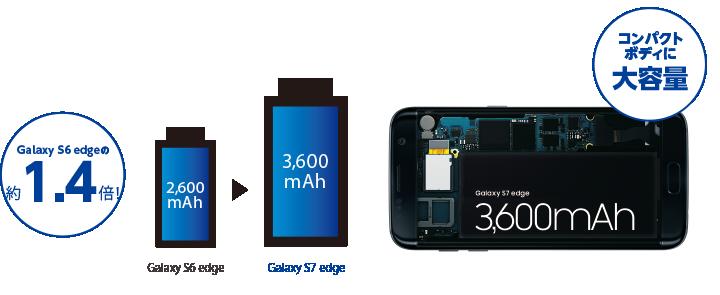 Galaxy S6 edgeの約1.4倍! コンパクトボディに大容量
