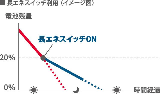 長エネスイッチ利用(イメージ図)