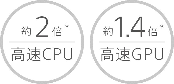 約2倍高速CPU 約1.4倍高速GPU