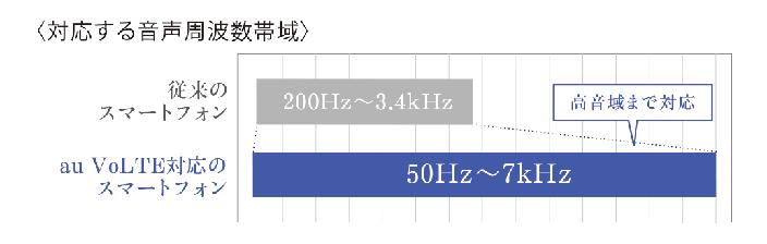 対応する音声周波数帯域 au VoLTEのスマートフォンは高音域まで対応