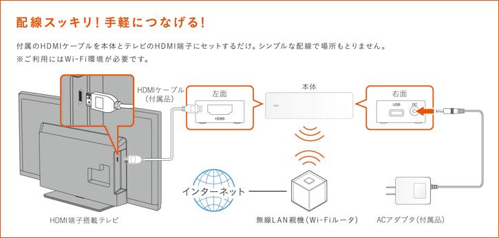 図: 配線イメージ