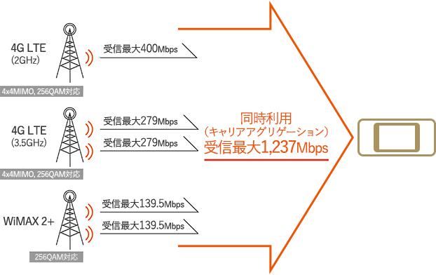 受信最大1,237Mbpsの高速通信のイメージ