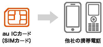 SIMカードに関するご案内 | スマートフォン・携帯電話をご利用の方 | au